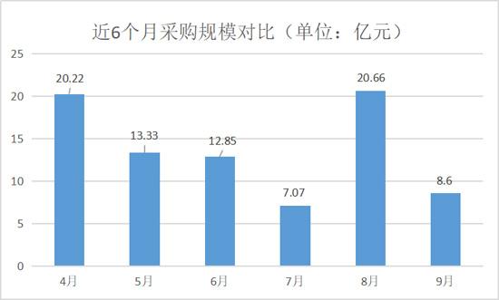 9月6个月数据对比-550.jpg