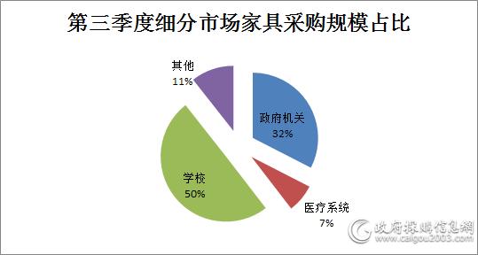 第三季度<a href=http://jiaju.caigou2003.com/xuexiao/ target=_blank class=infotextkey>学校家具采购</a>额27.7亿