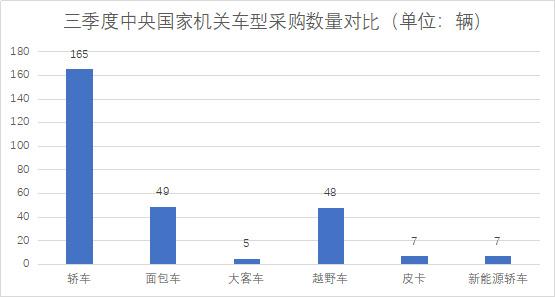 三季度中央国家机关车型采购数量对比555.jpg