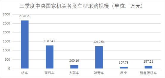 三季度中央国家机关各类车型采购规模555.jpg