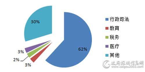 10月各细分市场视频会议系统采购规模占比