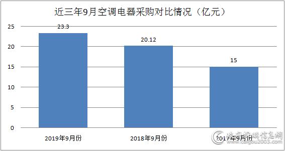 9月空调电器采购额约23.3亿元