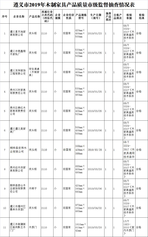 遵义市2019年木制家具产品质量监督抽查结果