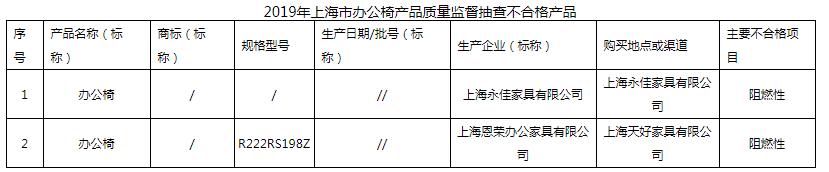 2019年上海市办公椅产品质量监督抽查结果