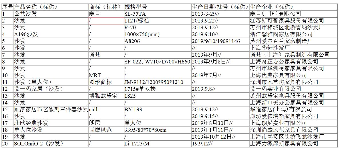 2019年上海市沙发产品质量监督抽查结果