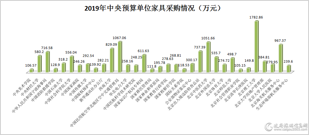 """2019年中央预算单位家具采购额1.46亿元 20家企业""""分羹"""""""