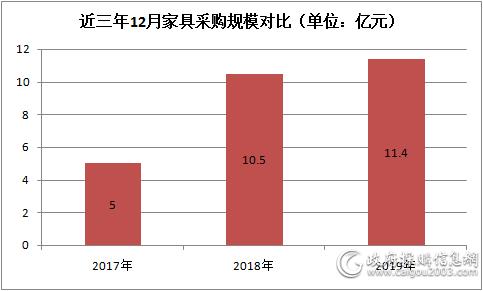 2019年12月家具beplay官网体育进入额近11.4 亿元