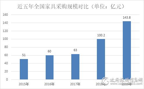 2019年 全国家具采购额约143.8亿