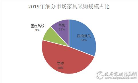 2019年 学校家具beplay官网体育进入规模69.1亿元