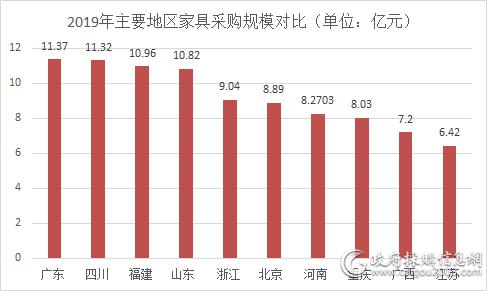 2019年 四地家具beplay官网体育进入规模破10亿元