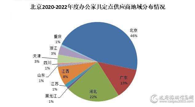 未来三年 141家办公家具企业为北京预算单位提供定点服务