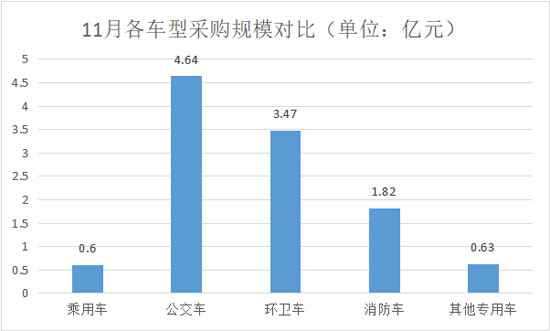 11月主要车型采购规模对比550.jpg