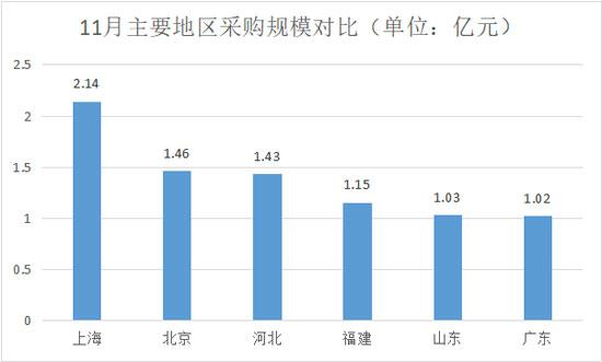 11月主要地区采购规模对比550.jpg