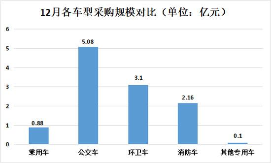 12月各车型采购规模对比550.jpg