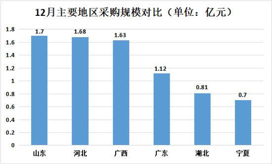 12月主要地区采购规模对比550.jpg