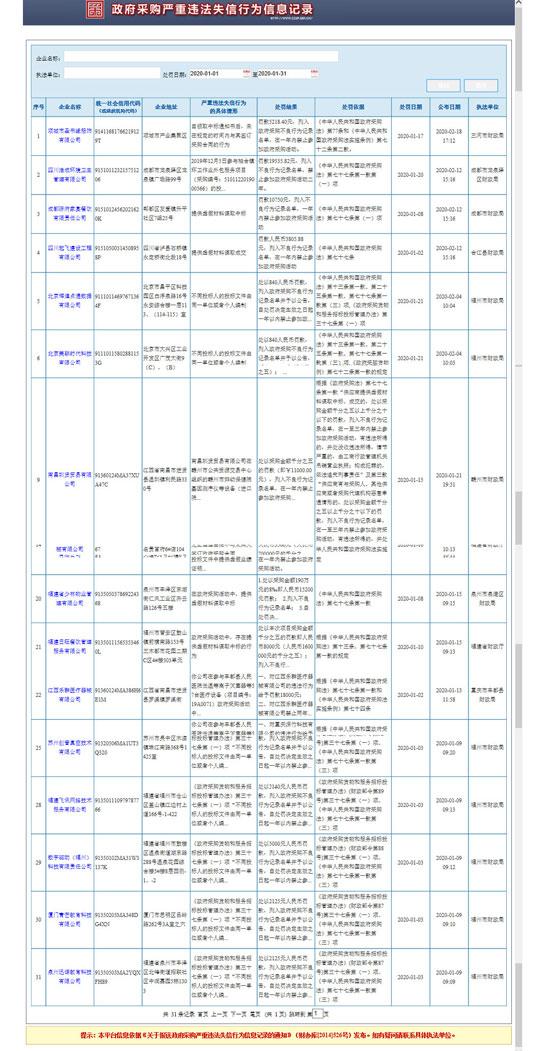 1月政府采购严重违法失信行为信息记录550.jpg
