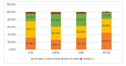 所售家电产品单价情况,统计数据截至2020年3月1日