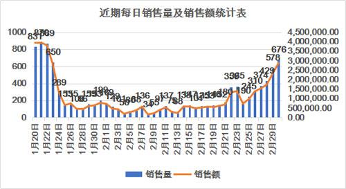 从统计情况看,目前广西家电以旧换新活动销量已基本恢复到春节前水平