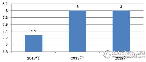 近三年全国视频会议系统采购规模对比(单位:亿元)