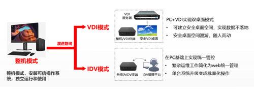 IDV+VDI双擎驱动 平滑上云