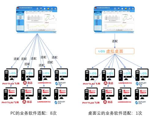 PC与桌面云的业务软件适配