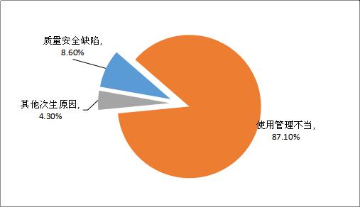 2019年特种设备事故原因占比情况分布图