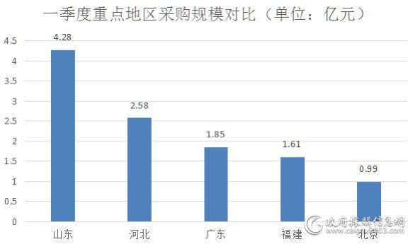 2020年一季度全国空调电器采购额约14.3亿