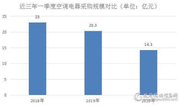 一季度全国空调电器采购额约14.3亿