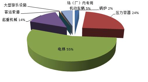 2019年四川省特种设备安全状况