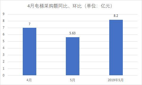 5月 全国电梯采购额达5.62亿元