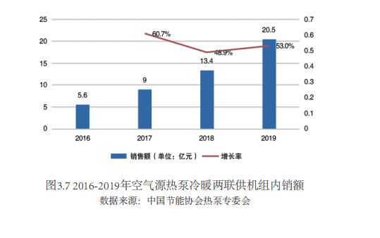 市场规模20.5亿、增幅达53%,空气源热泵两联供成南方采暖香饽饽