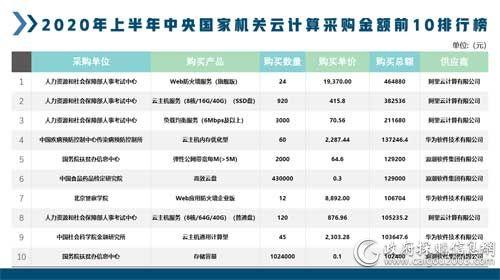 上半年中央国家机关云计算采购总额413.45万元