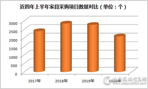 近四年上半年<a href=http://jiaju.caigou2003.com/ target=_blank class=infotextkey>家具采购</a>项目数量对比