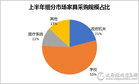 上半年细分市场<a href=http://jiaju.caigou2003.com/ target=_blank class=infotextkey>家具采购</a>规模占比