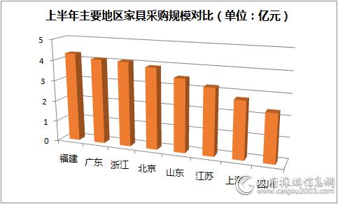 上半年主要地区<a href=http://jiaju.caigou2003.com/ target=_blank class=infotextkey>家具采购</a>那些图表