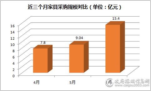 近三个月<a href=http://jiaju.caigou2003.com/ target=_blank class=infotextkey>家具采购</a>规模对比