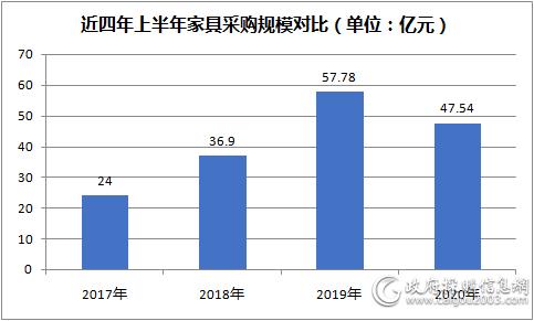 近四年上半年<a href=http://jiaju.caigou2003.com/ target=_blank class=infotextkey>家具采购</a>规模对比