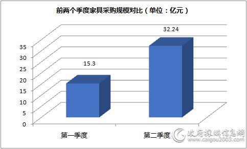 上半年<a href=http://jiaju.caigou2003.com/ target=_blank class=infotextkey>家具采购</a>规模对比