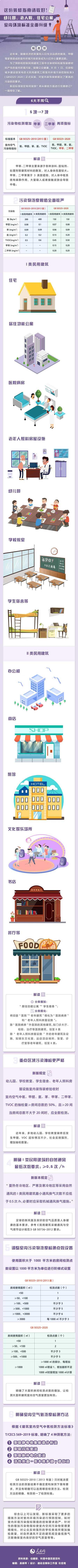图解:幼儿园、老人院、住宅公寓……室内环境标准全面升级
