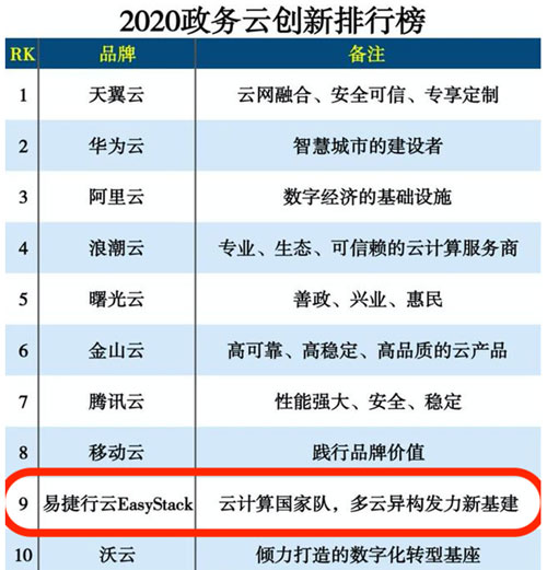 为中国电子云提供IaaS云底座,易捷行云EasyStack跻身政务云创新排行榜TOP10