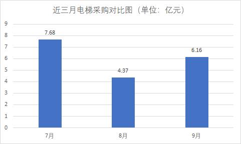 9月 全国电梯beplay官网体育进入额达6.16亿元