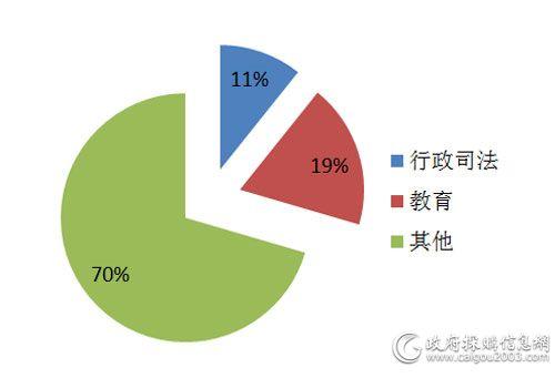 10月各细分市场服务器采购规模占比
