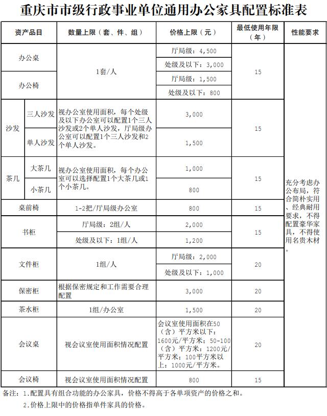 重庆市出台行政单位家具配置标准