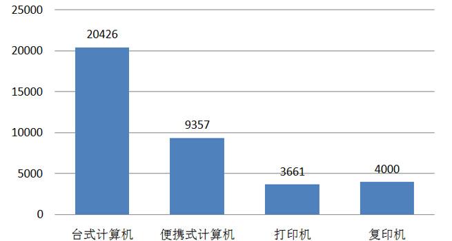2020年中央國家機關IT類產品批采額3.7億