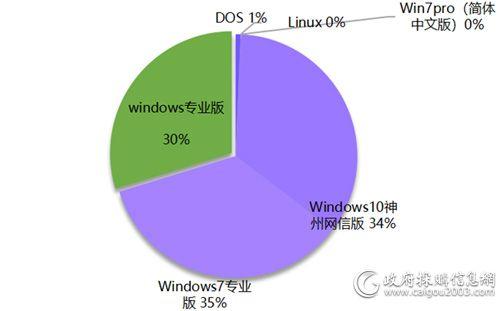 近三年联想成交中央国家机关PC产品操作系统占比