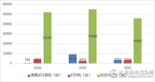 2018年—2020年联想PC机和打印机中央国家机关批采数量总表