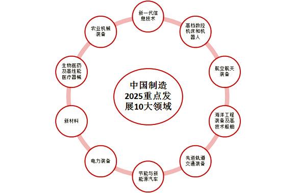 """重点围绕实施""""中国制造2025"""""""